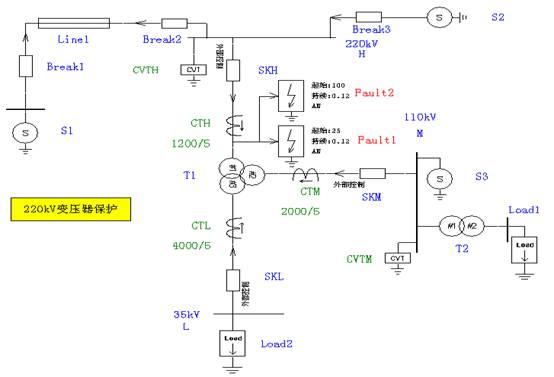 在被保护线路末端模拟单相接地,两相接地,两相短路,三相短路和