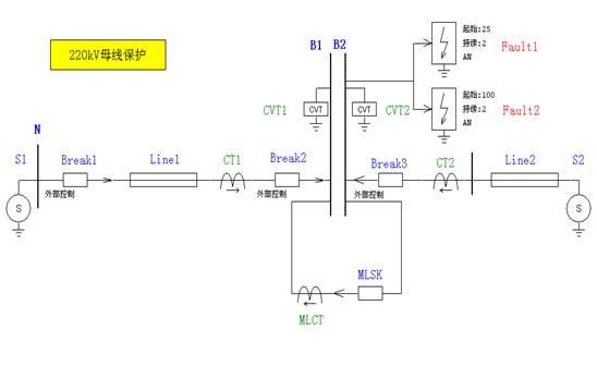 本实验系统所提供的典型方案均根据《线路继电保护动模试验技术条件》(SD286-88)和实际工作的需要,按照继电保 护测试的要求所提出的。实验方案中的典型系统结构和系统参数均参照中国电力科学研究院使用的方案,以下试验系统的模拟 方法和技术性能均满足SD 286-88标准的要求,模拟系统中各元件的参数指标也与SD 286-88标准的基本要求相符。 提供的典型系统具有如下特点: 1、 供用户选择的典型系统还在不停地增加; 2、 除提供缺省参数外,用户还可自定义系统参数; 3、 在每个系统中用户可自定义故